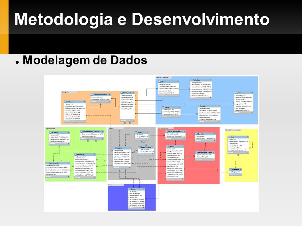 Metodologia e Desenvolvimento Modelagem de Dados