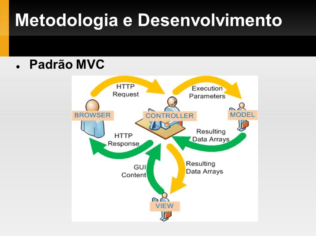Metodologia e Desenvolvimento Padrão MVC