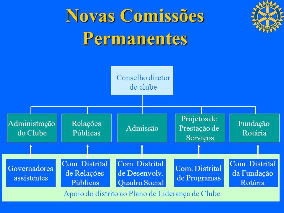 Novas Comissões Permanentes Conselho diretor do clube Administração do Clube Relações Públicas Admissão Projetos de Prestação de Serviços Fundação Rot