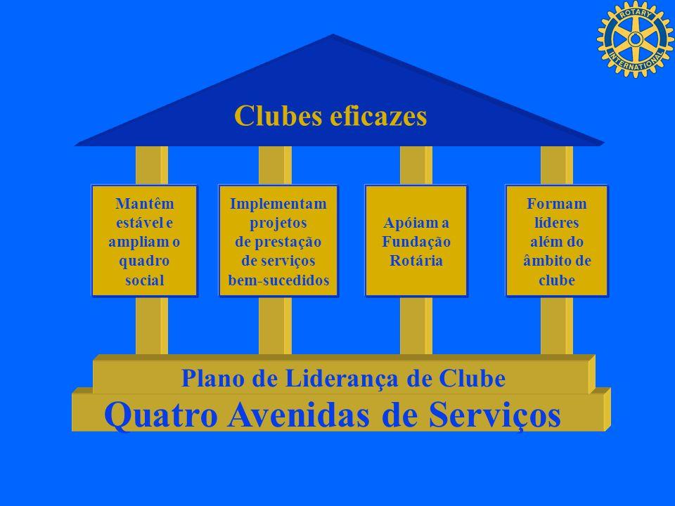 Clubes eficazes Mantêm estável e ampliam o quadro social Implementam projetos de prestação de serviços bem-sucedidos Apóiam a Fundação Rotária Formam