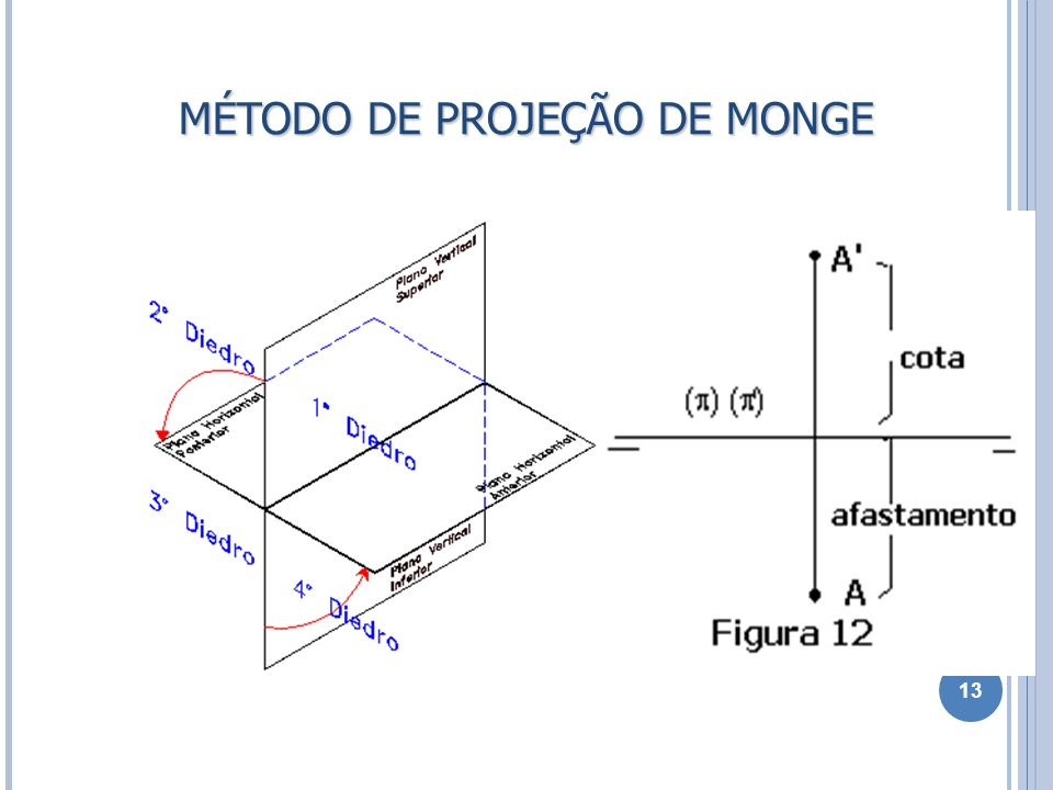 MÉTODO DE PROJEÇÃO DE MONGE 13