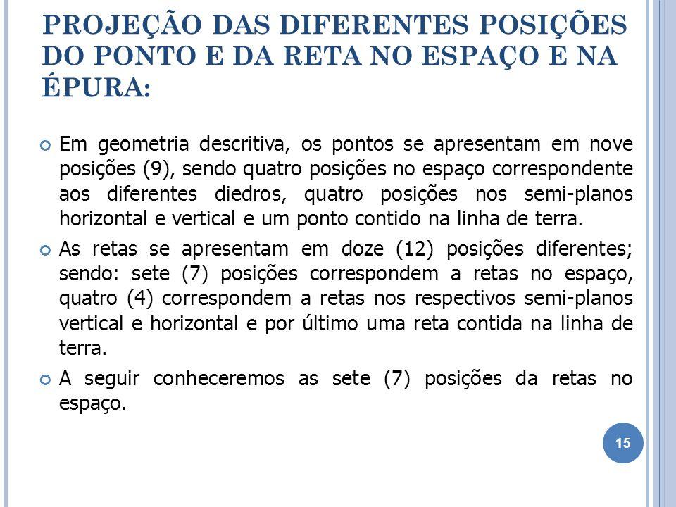PROJEÇÃO DAS DIFERENTES POSIÇÕES DO PONTO E DA RETA NO ESPAÇO E NA ÉPURA: Em geometria descritiva, os pontos se apresentam em nove posições (9), sendo