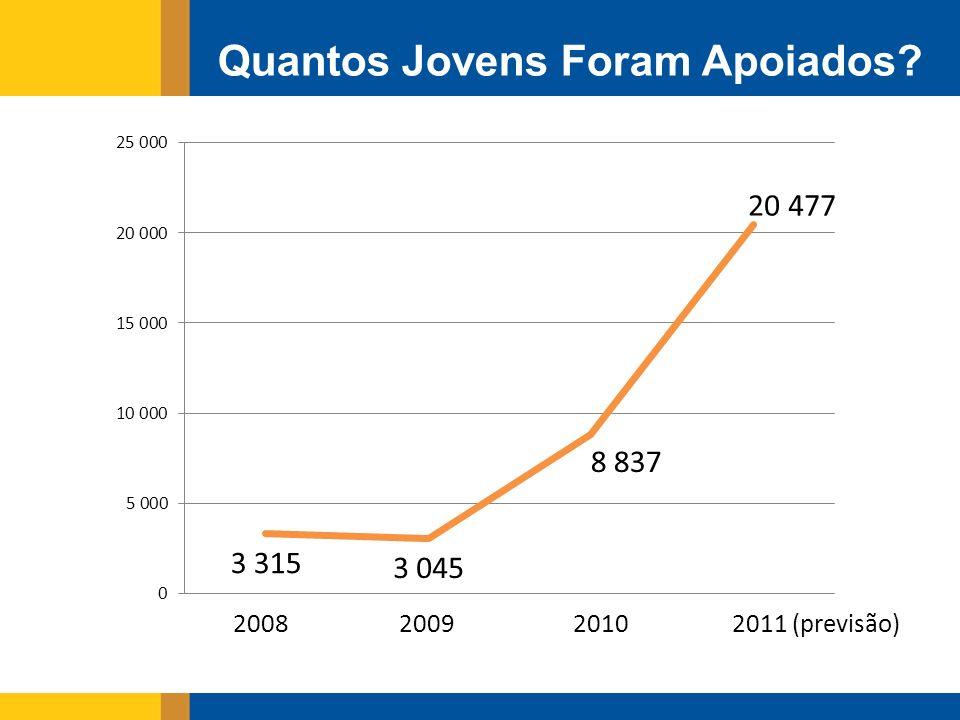 Quantos Jovens Foram Apoiados? 2008200920102011 (previsão)