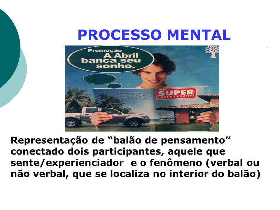 PROCESSO MENTAL Representação de balão de pensamento conectado dois participantes, aquele que sente/experienciador e o fenômeno (verbal ou não verbal,