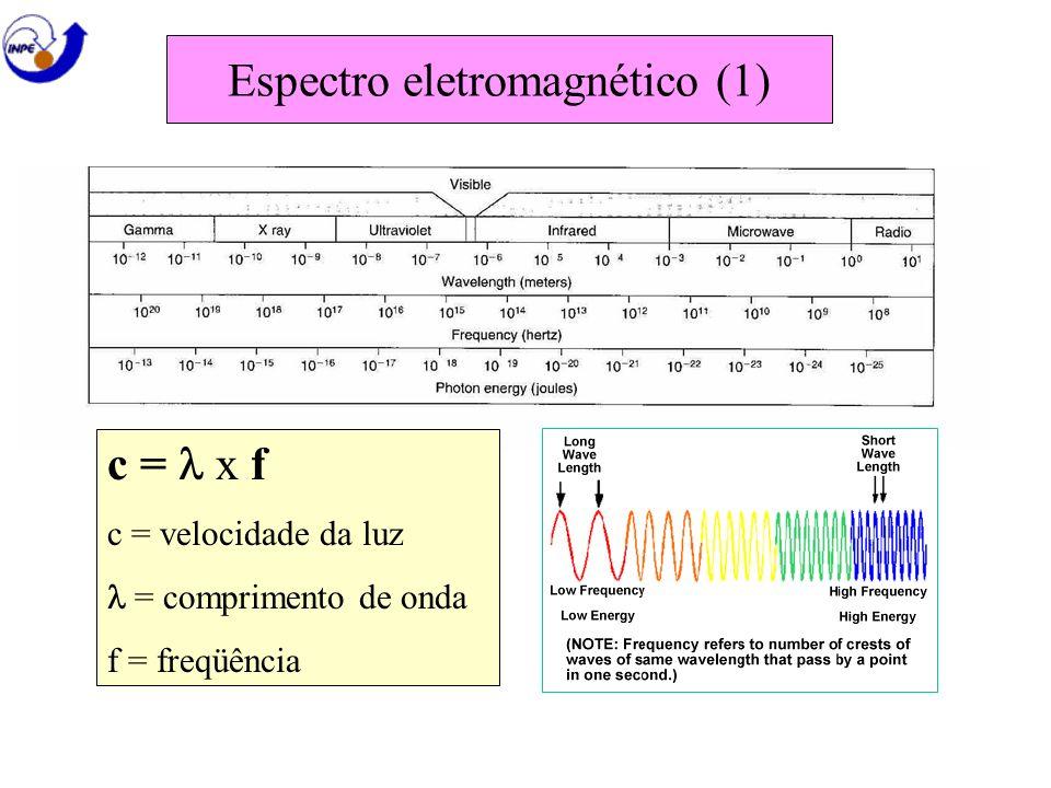 Espectro eletromagnético (1) c = x f c = velocidade da luz = comprimento de onda f = freqüência