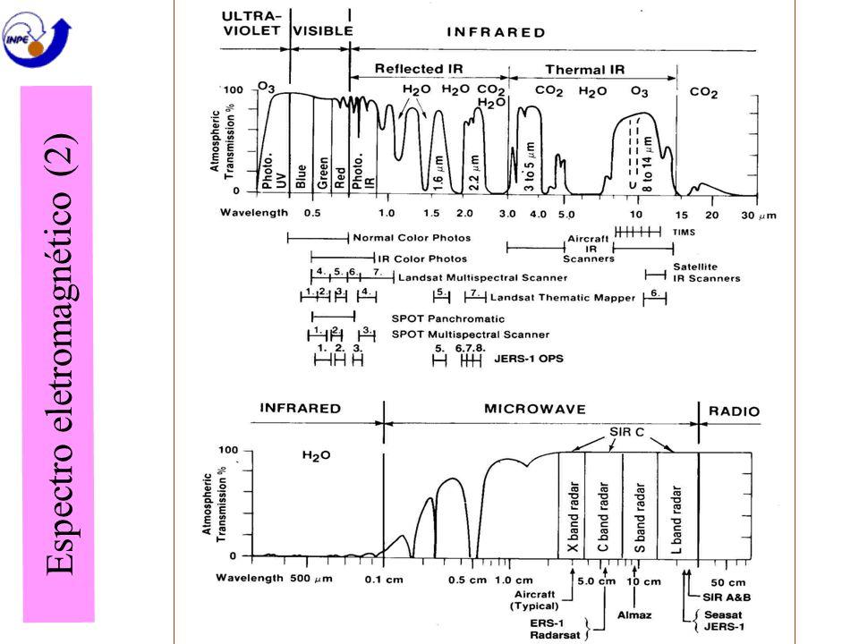 Espectro eletromagnético (2)