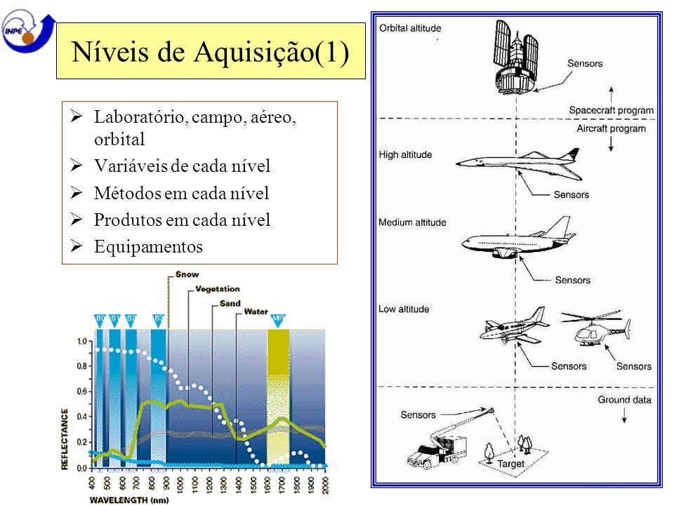 Níveis de Aquisição(1) Laboratório, campo, aéreo, orbital Variáveis de cada nível Métodos em cada nível Produtos em cada nível Equipamentos