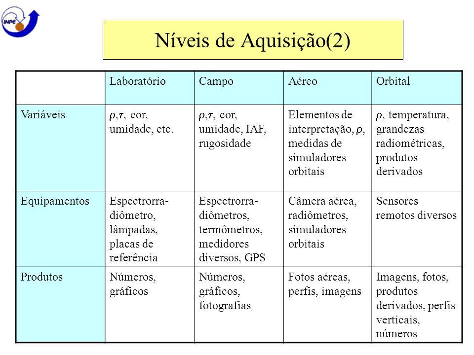Níveis de Aquisição(2) LaboratórioCampoAéreoOrbital Variáveis,, cor, umidade, etc.,, cor, umidade, IAF, rugosidade Elementos de interpretação,, medida