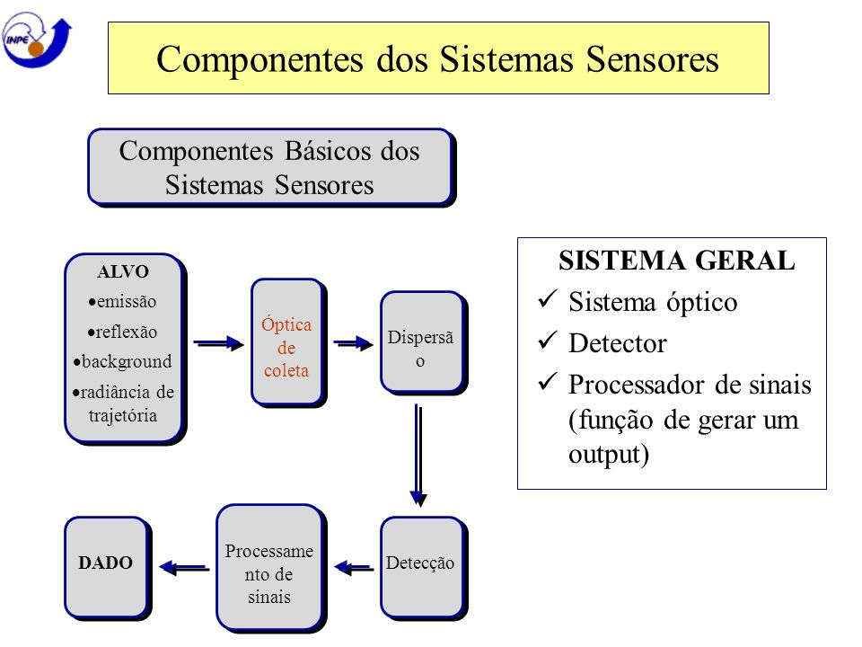 Componentes dos Sistemas Sensores SISTEMA GERAL Sistema óptico Detector Processador de sinais (função de gerar um output) Componentes Básicos dos Sist