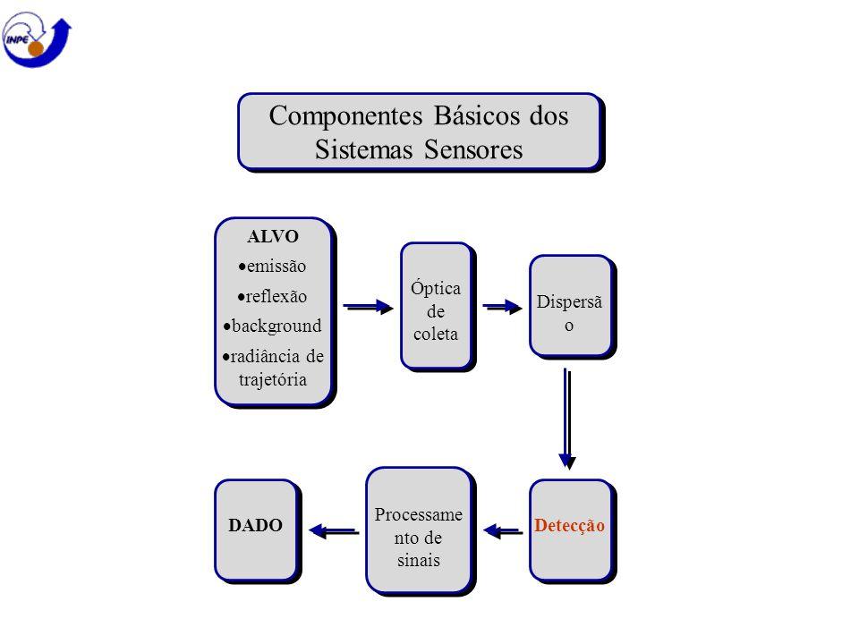 Componentes Básicos dos Sistemas Sensores ALVO emissão reflexão background radiância de trajetória ALVO emissão reflexão background radiância de traje