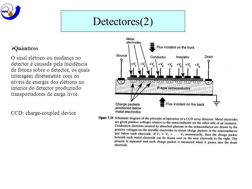 Detectores(2) Quânticos O sinal elétrico ou mudança no detector é causada pela incidência de fótons sobre o detector, os quais interagem diretamente c