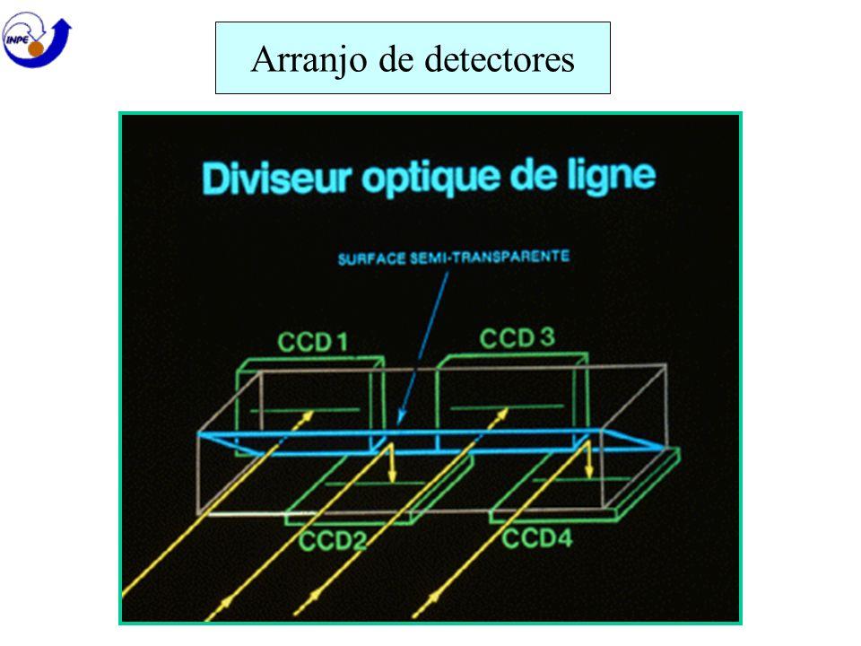 Arranjo de detectores