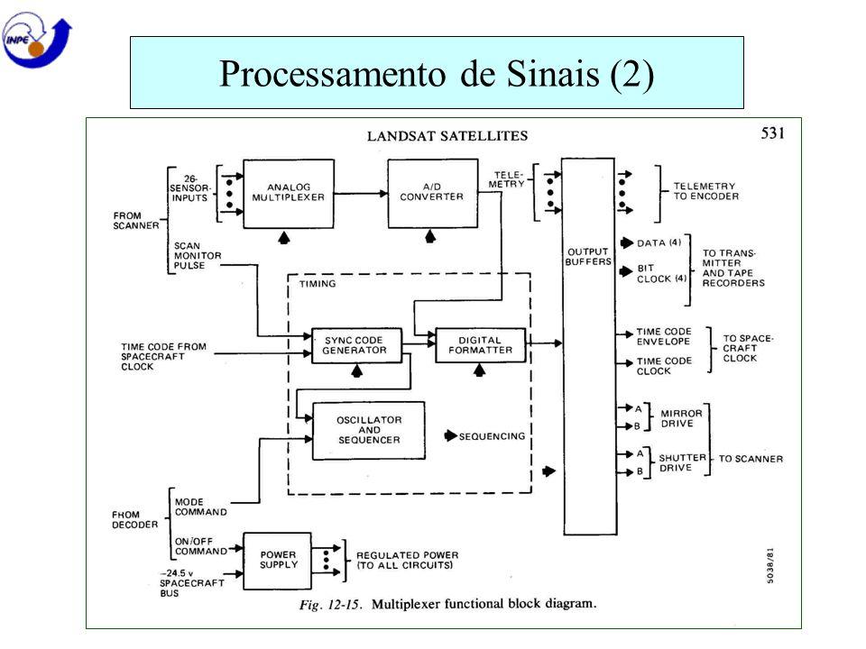 Processamento de Sinais (2)