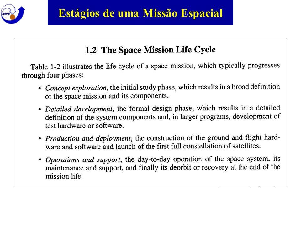 Estágios de uma Missão Espacial