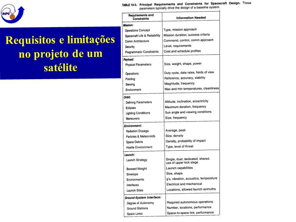 Requisitos e limitações no projeto de um satélite