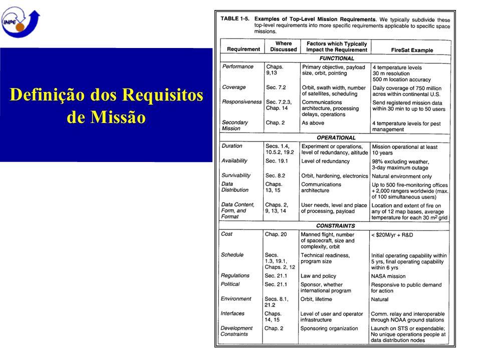 Definição dos Requisitos de Missão