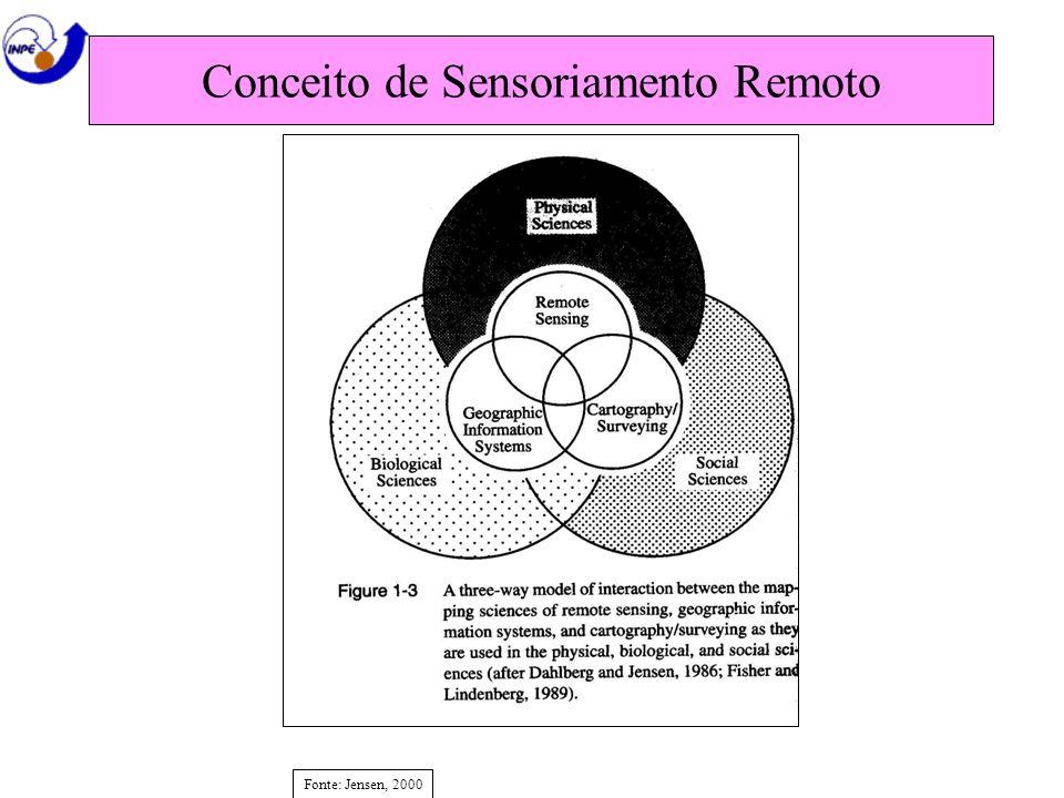 Conceito de Sensoriamento Remoto Fonte: Jensen, 2000