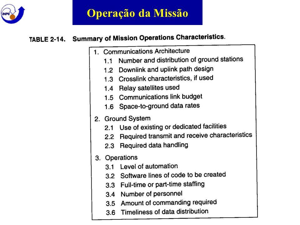 Operação da Missão
