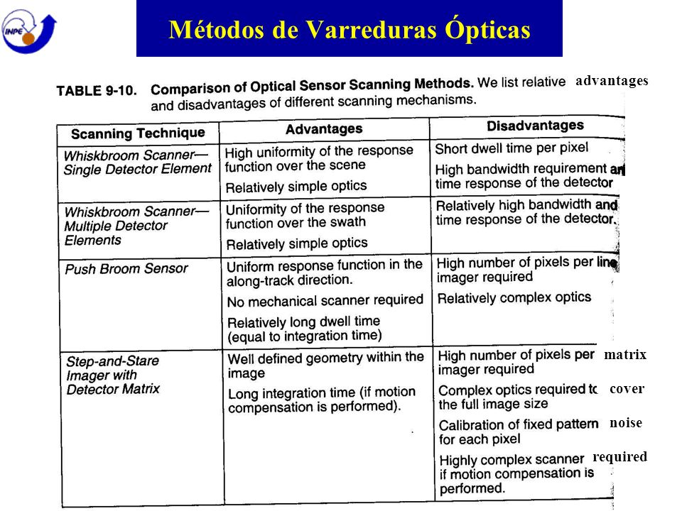 Métodos de Varreduras Ópticas matrix cover noise required advantages