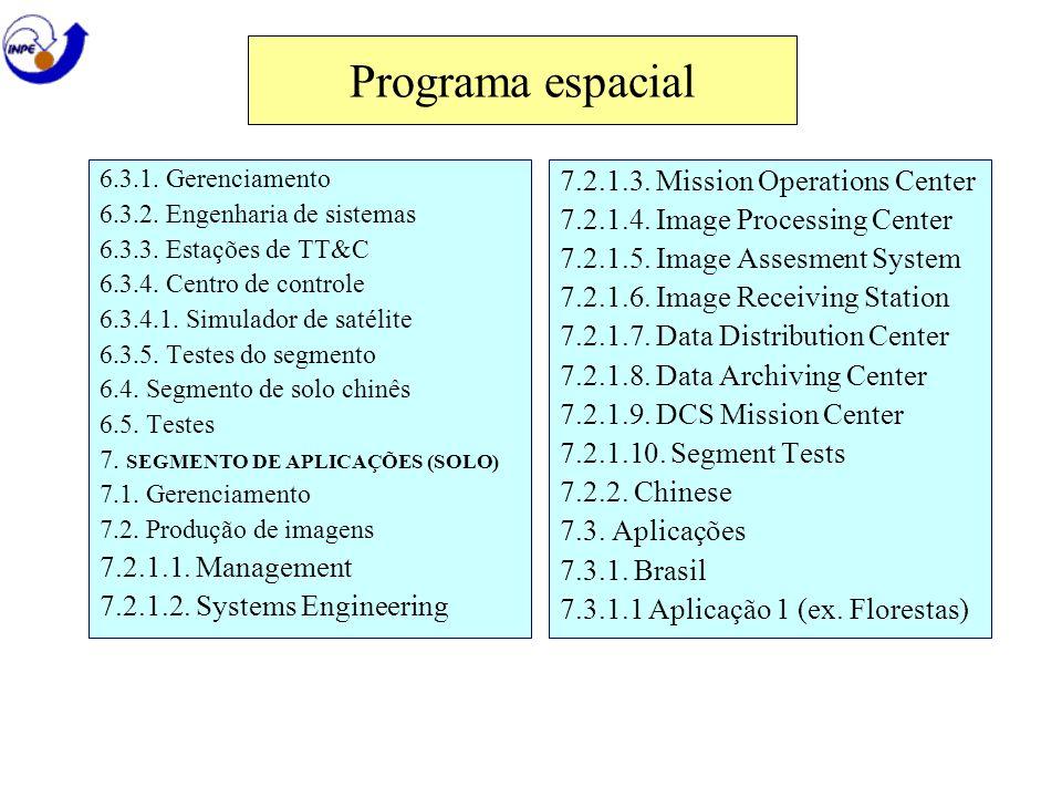 6.3.1. Gerenciamento 6.3.2. Engenharia de sistemas 6.3.3. Estações de TT&C 6.3.4. Centro de controle 6.3.4.1. Simulador de satélite 6.3.5. Testes do s