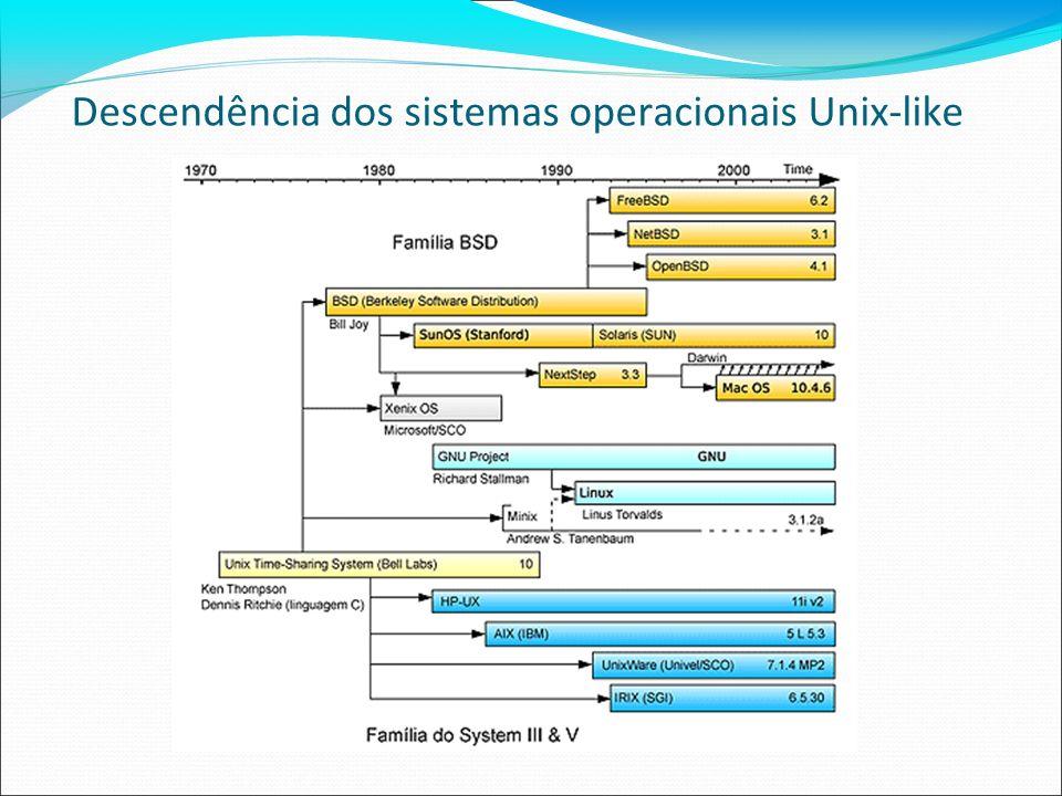 Descendência dos sistemas operacionais Unix-like