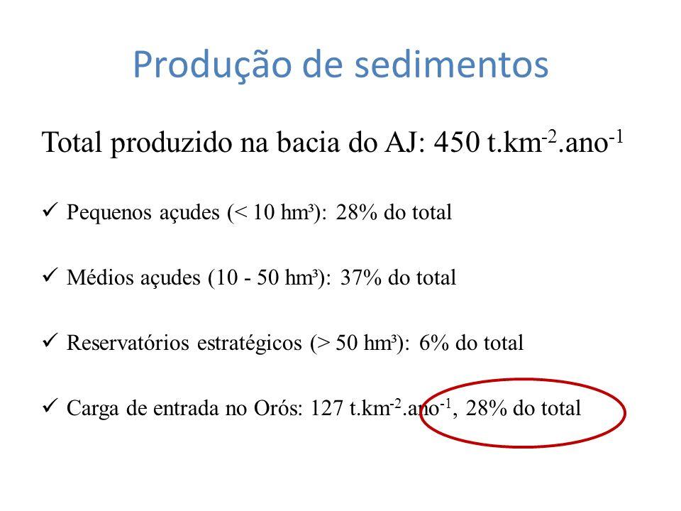 Produção de sedimentos Total produzido na bacia do AJ: 450 t.km -2.ano -1 Pequenos açudes (< 10 hm³): 28% do total Médios açudes (10 - 50 hm³): 37% do