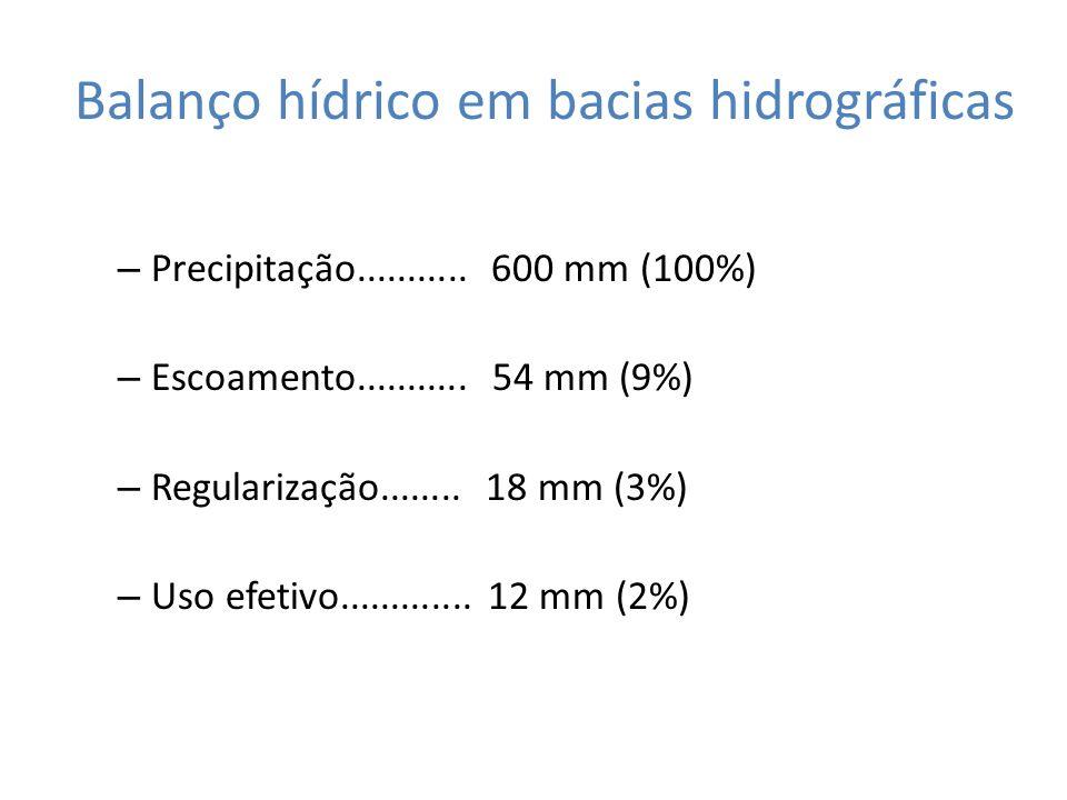 Balanço hídrico em bacias hidrográficas – Precipitação...........600 mm (100%) – Escoamento........... 54 mm (9%) – Regularização........ 18 mm (3%) –