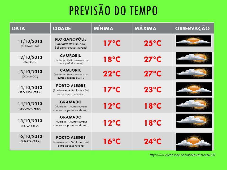 PREVISÃO DO TEMPO DATACIDADEMÍNIMAMÁXIMAOBSERVAÇÃO 11/10/2013 (SEXTA-FEIRA) FLORIANOPÓLIS (Parcialmente Nublado - Sol entre poucas nuvens) 17ºC25ºC 12