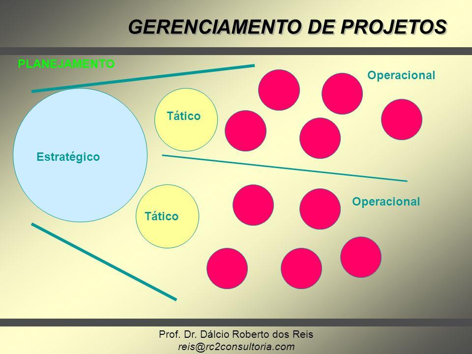 Prof. Dr. Dálcio Roberto dos Reis reis@rc2consultoria.com GERENCIAMENTO DE PROJETOS Estratégico Tático Operacional PLANEJAMENTO Tático Operacional