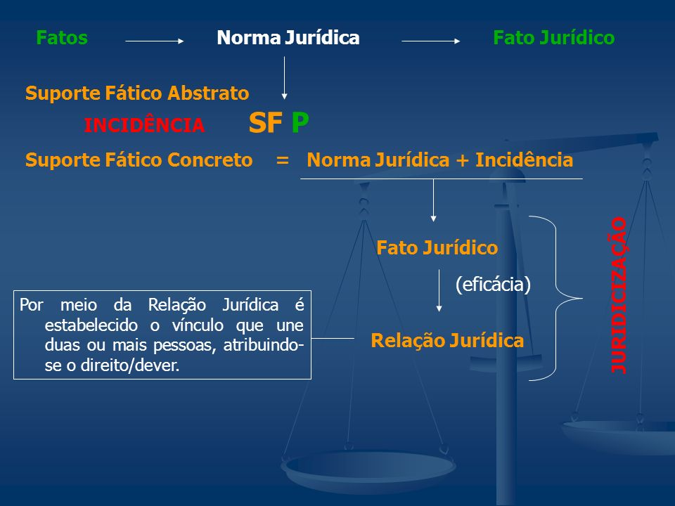 Norma JurídicaFatosFato Jurídico SF P Suporte Fático Abstrato Suporte Fático Concreto INCIDÊNCIA Por meio da Relação Jurídica é estabelecido o vínculo