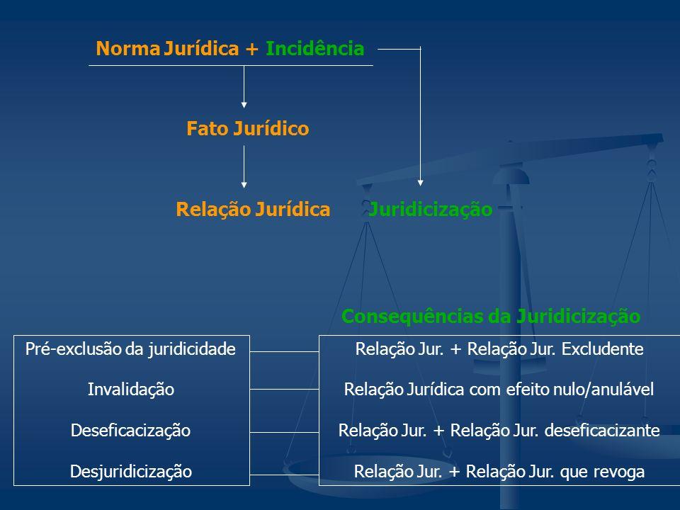 Norma Jurídica + Incidência Fato Jurídico Relação Jurídica Juridicização Pré-exclusão da juridicidade Invalidação Deseficacização Desjuridicização Con