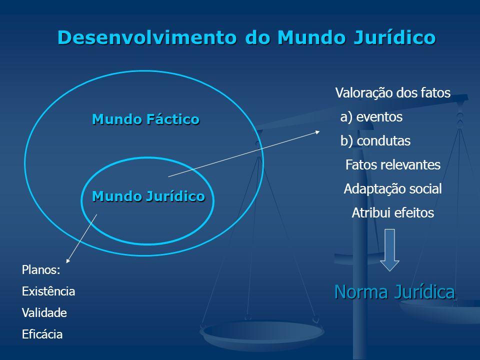 Desenvolvimento do Mundo Jurídico Desenvolvimento do Mundo Jurídico Mundo Fáctico Mundo Fáctico Mundo Jurídico Mundo Jurídico Valoração dos fatos a) e