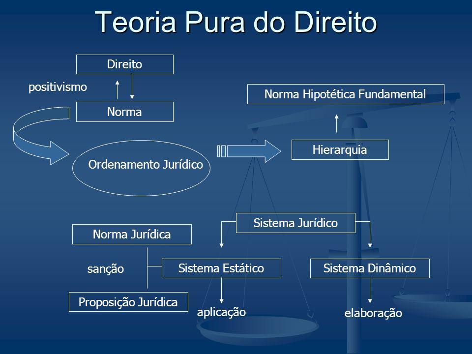 Teoria Pura do Direito Direito Norma Ordenamento Jurídico Hierarquia Norma Hipotética Fundamental Sistema Jurídico Sistema EstáticoSistema Dinâmico ap