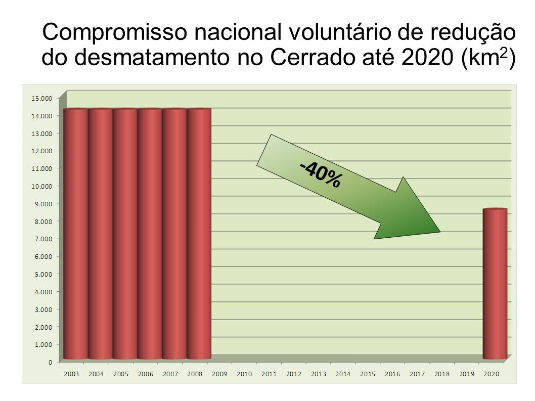 11 Compromisso nacional voluntário de redução do desmatamento no Cerrado até 2020 (km 2 )