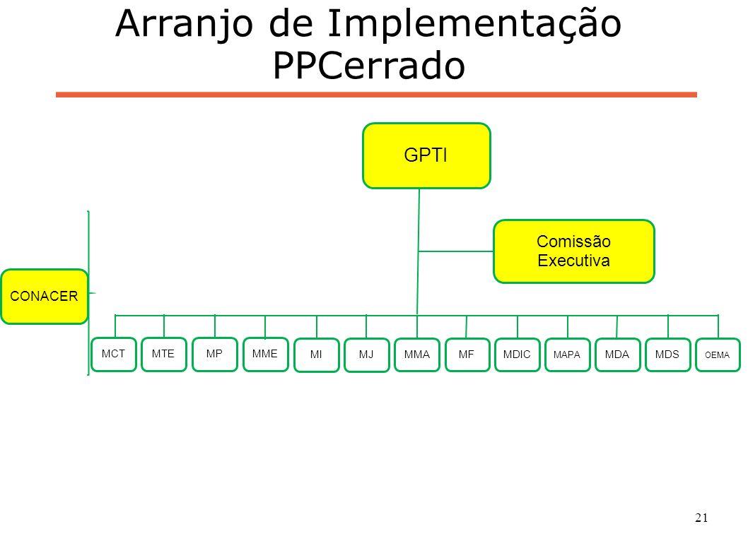 21 Arranjo de Implementação PPCerrado CONACER GPTI Comissão Executiva MMAMDS OEMA MIMJ MCT MFMDICMDA MAPA MPMTEMME