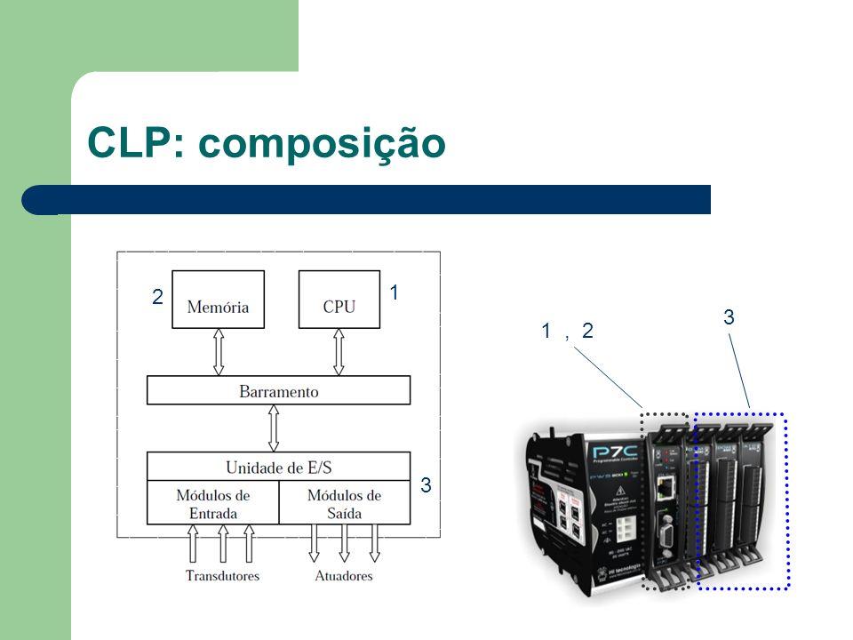 CLP: memória Armazenamento da aplicação e firmware (Flash); Interface com entradas e saídas (RAM); Variáveis auxiliares e dados históricos (RAM, NVRAM e Flash).