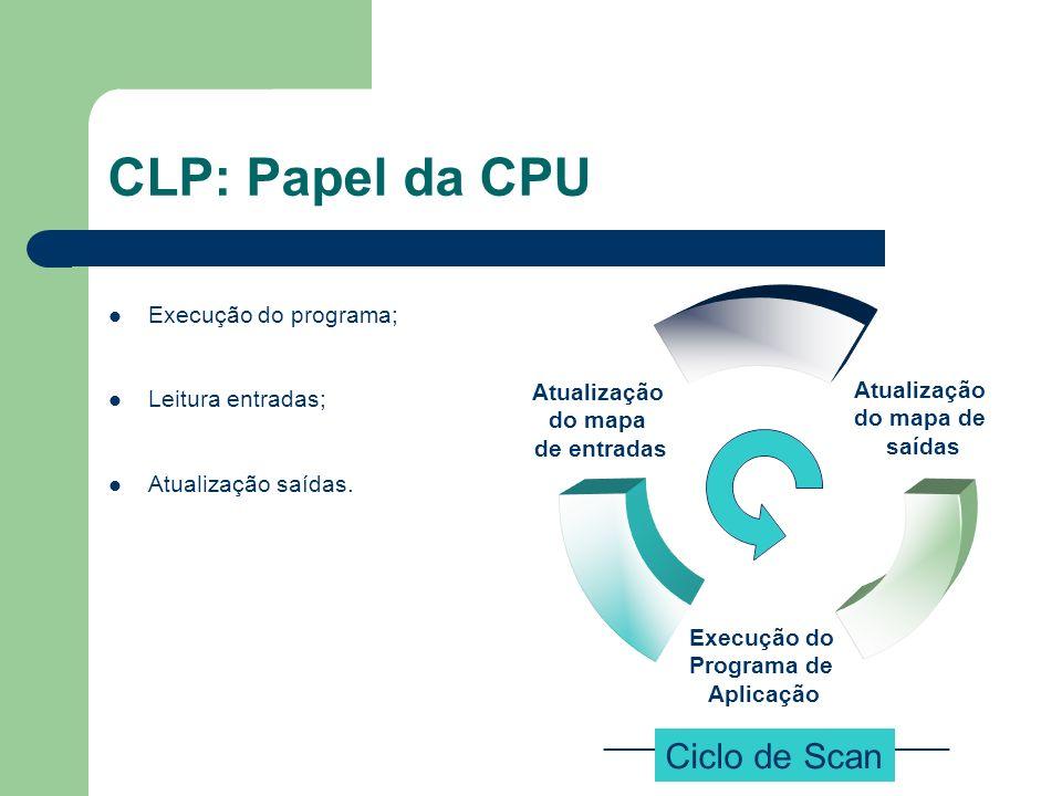 CLP: Papel da CPU Ciclo de Scan Execução do programa; Leitura entradas; Atualização saídas.