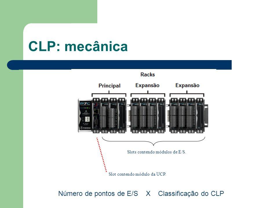 CLP: mecânica Slot contendo módulo da UCP. Slots contendo módulos de E/S. Número de pontos de E/S X Classificação do CLP