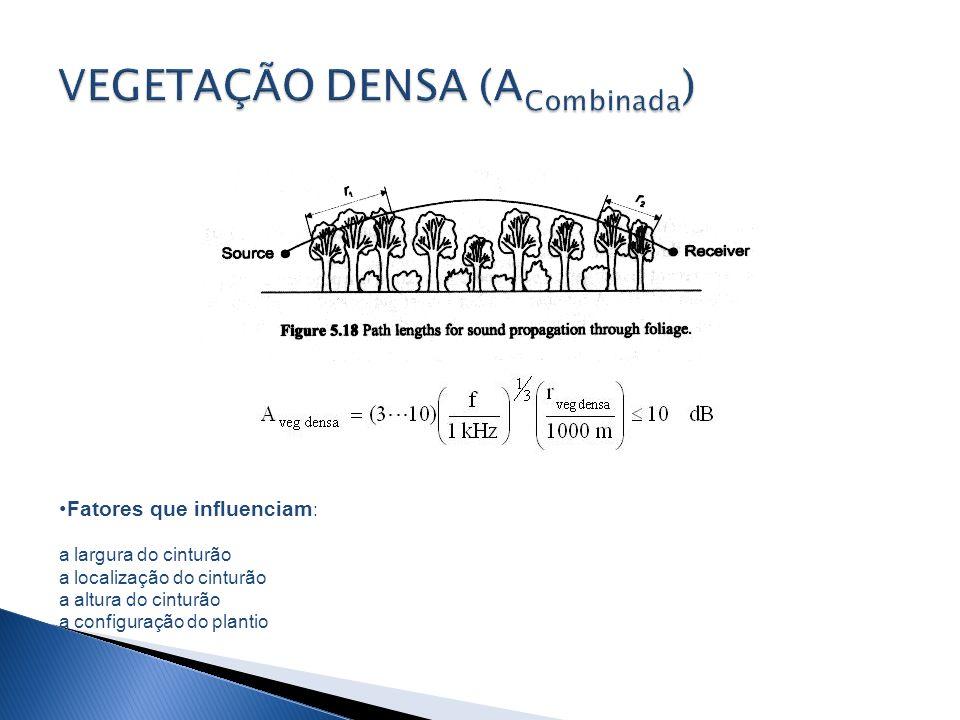 VEGETAÇÃO DENSA (A Combinada ) Fatores que influenciam : a largura do cinturão a localização do cinturão a altura do cinturão a configuração do planti