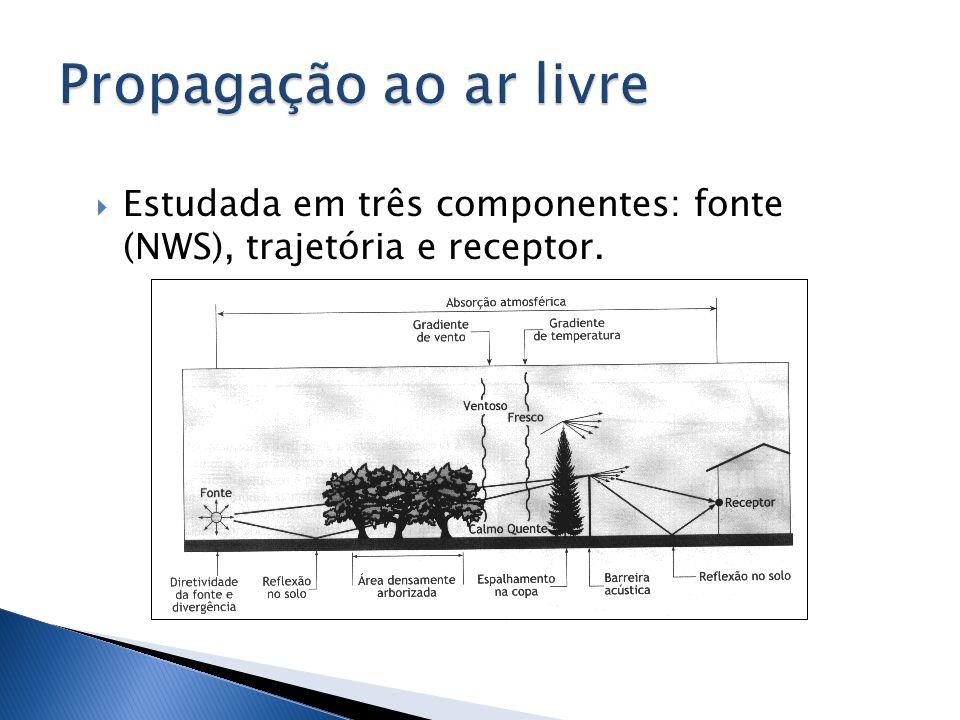 Estudada em três componentes: fonte (NWS), trajetória e receptor.