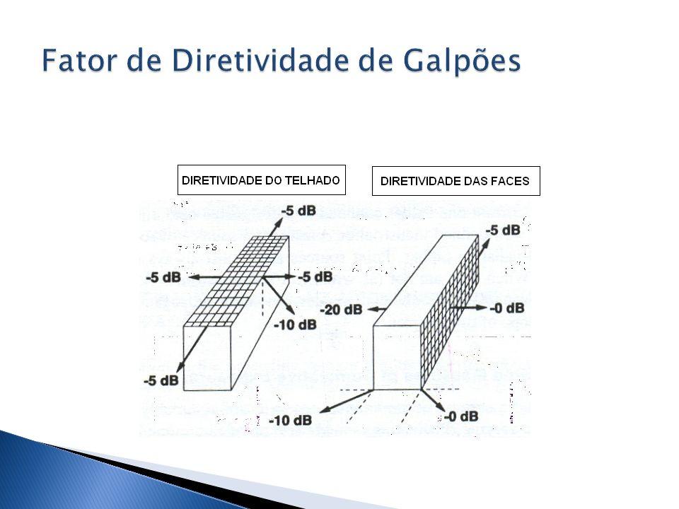 VEGETAÇÃO DENSA (A Combinada ) Fatores que influenciam : a largura do cinturão a localização do cinturão a altura do cinturão a configuração do plantio