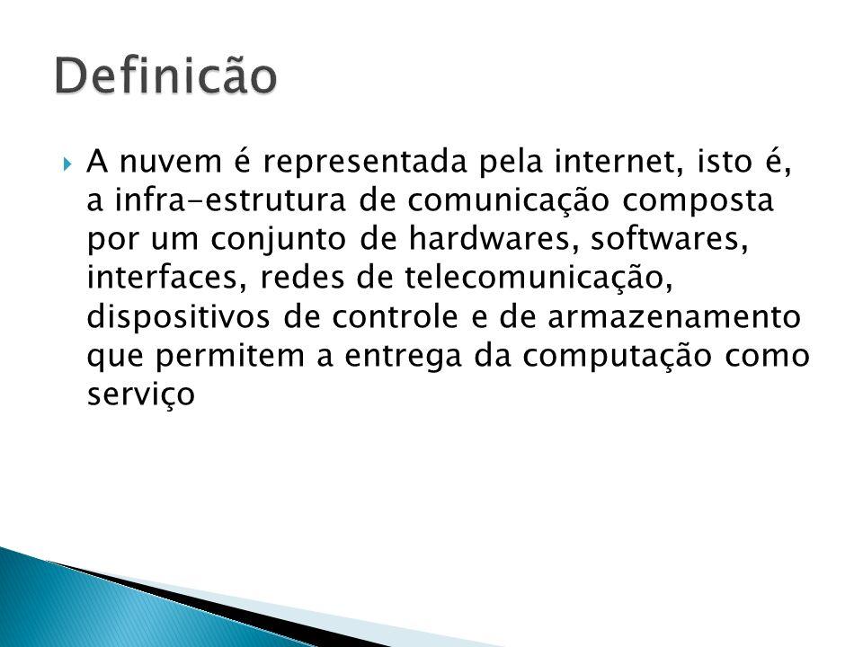A nuvem é representada pela internet, isto é, a infra-estrutura de comunicação composta por um conjunto de hardwares, softwares, interfaces, redes de