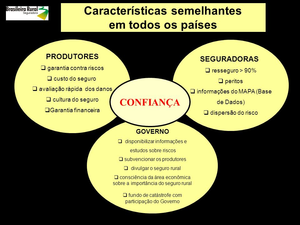 COMO REDUZIR O RISCO DE PRODUÇÃO: GESTÃO DE RISCO RURAL política do governo para desenvolver o mercado de seguro rural como utilizar os produtos de seguro rural O Seguro Rural no Brasil