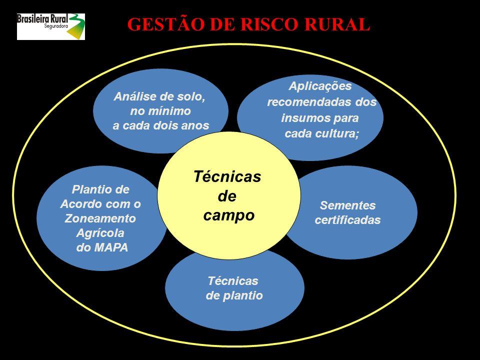 Seguro Rural – Modalidades Seguro Agrícola; Seguro Pecuário; Seguro Aqüícola; Seguro de Florestas; Seguro de Penhor Rural; Seguro de Benfeitorias e Produtos Agropecuários; Seguro de Vida; e Seguro de Cédula Produto Rural – CPR.