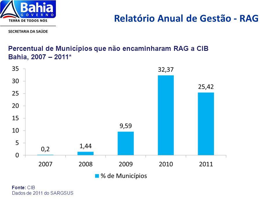 Relatório Anual de Gestão - RAG Mapa – Municípios que construíram o RAG 2011 Fonte: Sargsus/MS 222 municípios com RAG aprovado; 106 municípios sem informação; 74 municípios em apreciação;