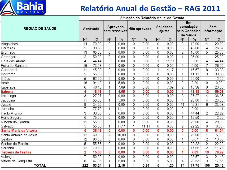 Relatório Anual de Gestão – RAG 2011 REGIÃO DE SAÚDE Situação do Relatório Anual de Gestão Aprovado Aprovado com ressalvas Não aprovado Solicitado aju