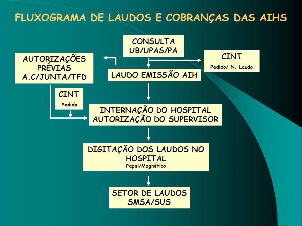 FLUXOGRAMA DE LAUDOS E COBRANÇAS DAS AIHS CONSULTA UB/UPAS/PA LAUDO EMISSÃO AIH INTERNAÇÃO DO HOSPITAL AUTORIZAÇÃO DO SUPERVISOR DIGITAÇÃO DOS LAUDOS
