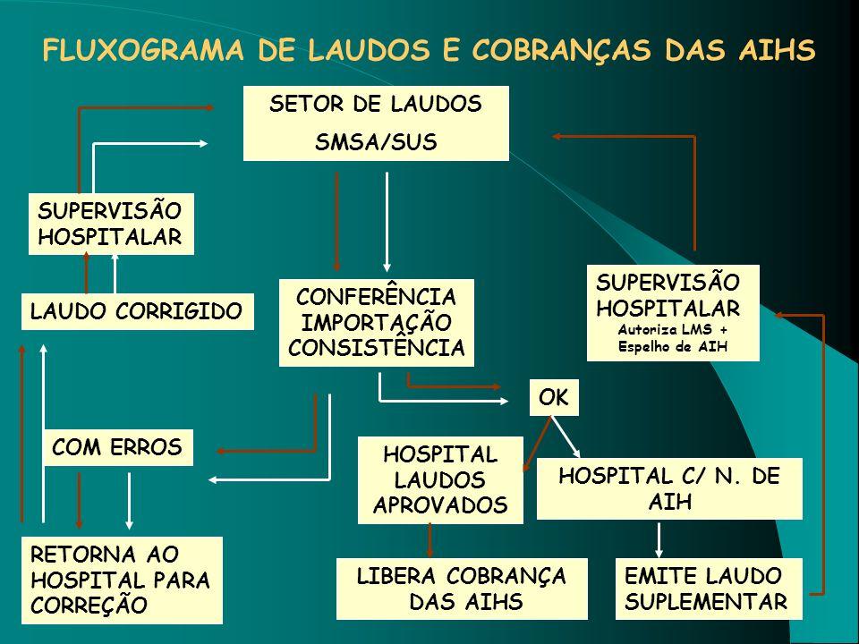 FLUXOGRAMA DE LAUDOS E COBRANÇAS DAS AIHS SETOR DE LAUDOS SMSA/SUS SUPERVISÃO HOSPITALAR LAUDO CORRIGIDO COM ERROS RETORNA AO HOSPITAL PARA CORREÇÃO C