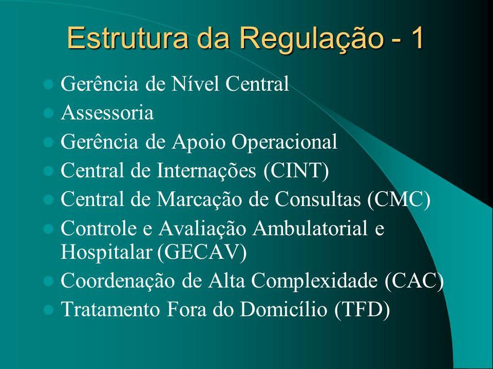 Estrutura da Regulação - 1 Gerência de Nível Central Assessoria Gerência de Apoio Operacional Central de Internações (CINT) Central de Marcação de Con