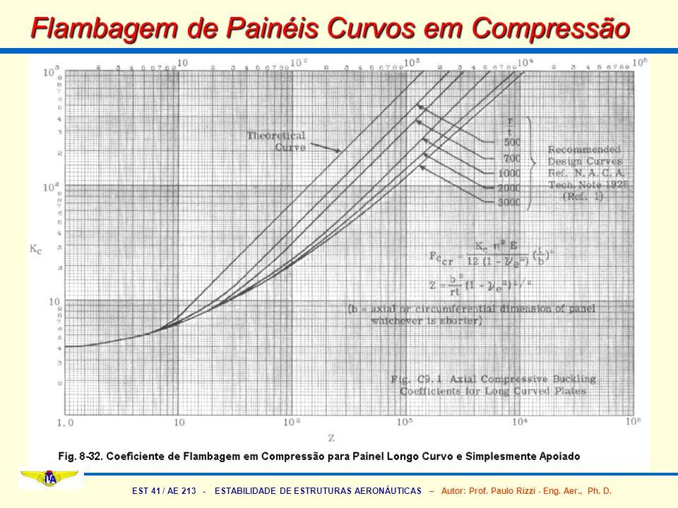 EST 41 / AE 213 - ESTABILIDADE DE ESTRUTURAS AERONÁUTICAS – Autor: Prof. Paulo Rizzi - Eng. Aer., Ph. D. Flambagem de Painéis Curvos em Compressão